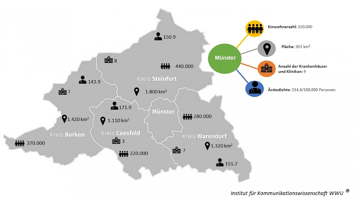 Gesundheitsversorgung im Münsterland, aufgeschlüsselt nach Kreisen